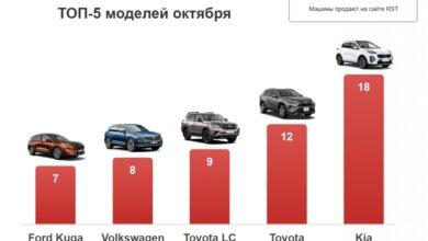 Photo of В октябре николаевцы потратили на новые авто 6 млн долларов