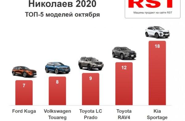 В октябре николаевцы потратили на новые авто 6 млн долларов | Корабелов.ИНФО
