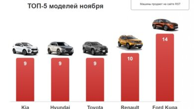 В ноябре николаевцы потратили 5 миллионов долларов на покупку новых автомобилей   Корабелов.ИНФО