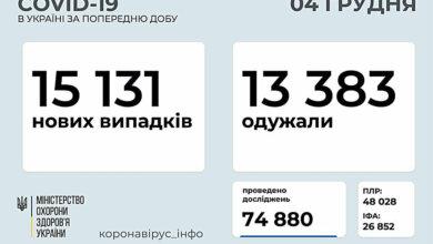 Photo of В Украине за сутки выявили более 15 тысяч случаев COVID-19