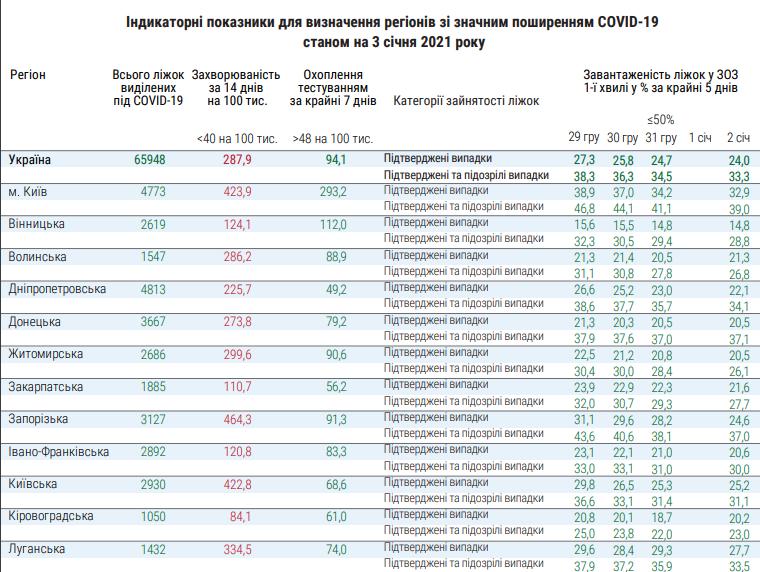 Николаевщина «лидирует» по количеству занятых COVID-коек и уровню заболеваемости | Корабелов.ИНФО image 1