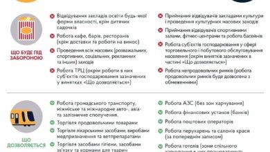 С 8 января в Украине начинается локдаун: что запрещено   Корабелов.ИНФО