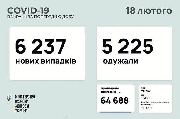 Коронавирус в Украине: 6237 новых случаев и 163 смерти за сутки   Корабелов.ИНФО