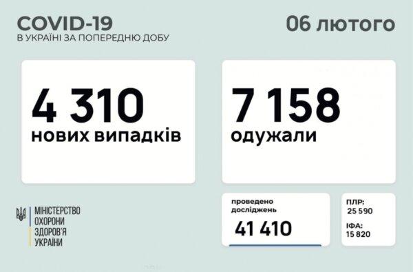 В Украине за сутки заразились коронавирусом 4 310 человек   Корабелов.ИНФО