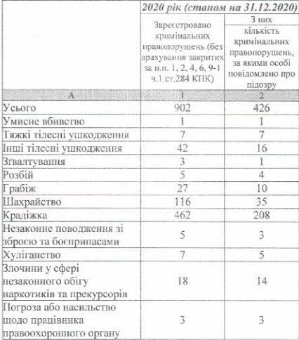 преступность в Корабельном районе г. Николаеваза 2020 год