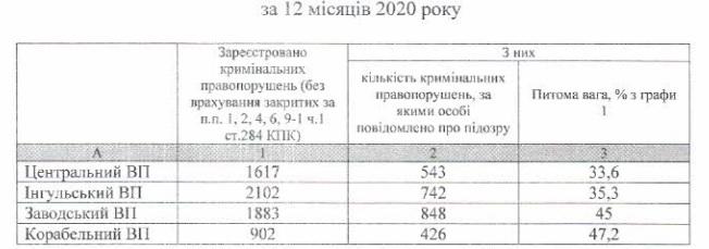 раскрываемость преступлений за 2020 год