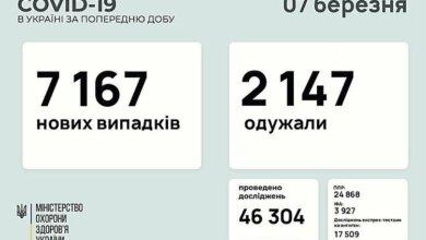 В Украине за минувшие сутки подтвердили 7 167 новых случаев COVID-19 | Корабелов.ИНФО