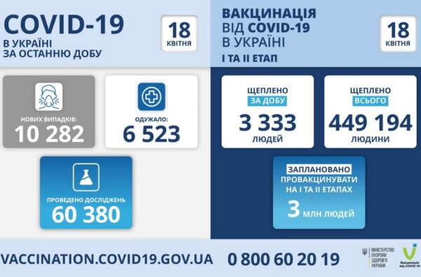 Коронавирус в Украине: 250 смертей за сутки и 10282 новых инфицированных | Корабелов.ИНФО