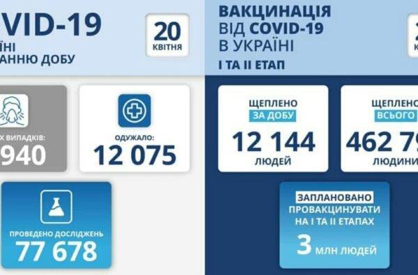 Коронавирус в Украине: почти 9 тысяч новых случаев и 367 смертей за сутки   Корабелов.ИНФО