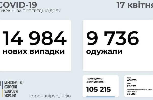 Коронавірус в Україні: майже 15000 нових випадків та 440 померлих за добу   Корабелов.ИНФО