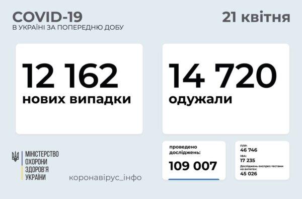За сутки в Украине выявили 12 тысяч новых случаев коронавируса, умерли 429 больных | Корабелов.ИНФО