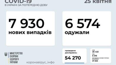 В Україні майже 8 тисяч нових випадків коронавірусної хвороби COVID-19 зафіксовано | Корабелов.ИНФО