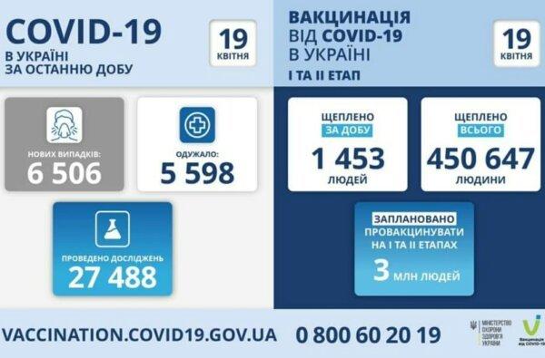 Коронавирус в Украине: 6,5 тысяч новых случаев и 214 смертей за сутки   Корабелов.ИНФО