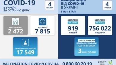 Коронавірус в Україні: майже 2,5 тисячі нових хворих та 166 смертей за добу   Корабелов.ИНФО