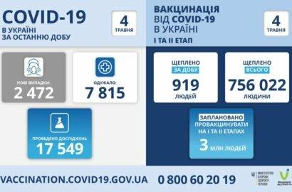 Коронавірус в Україні: майже 2,5 тисячі нових хворих та 166 смертей за добу | Корабелов.ИНФО