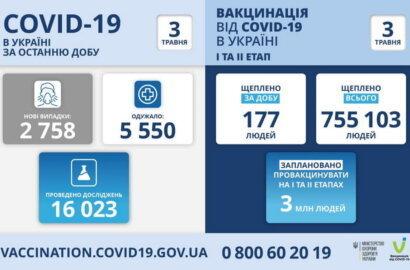 Коронавирус в Украине: заболели еще 2758 человек, 154 за сутки умерли   Корабелов.ИНФО