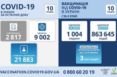 Коронавирус в Украине: 119 смертей за сутки и 2 817 новых случаев   Корабелов.ИНФО