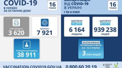 Коронавирус в Украине: 3620 новых случаев и 133 смерти за сутки | Корабелов.ИНФО