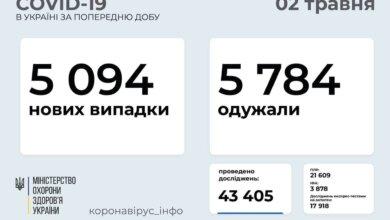В Украине за сутки - 5094 новых случая COVID-19; выздоровели 5784 человека   Корабелов.ИНФО