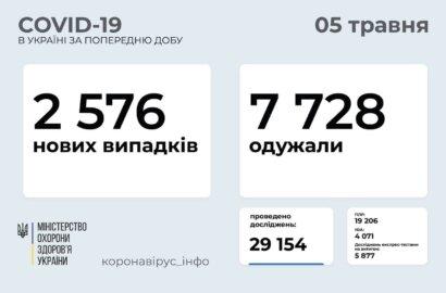В Украине за сутки - 2576 новых случаев COVID-19, выздоровели 7728 человек   Корабелов.ИНФО