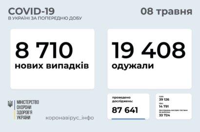 Коронавірус в Україні: майже 9 тисяч нових випадків, 370 смертей за добу | Корабелов.ИНФО