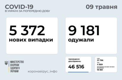 В Украине за сутки - 5 372 новых случая коронавирусной инфекции | Корабелов.ИНФО