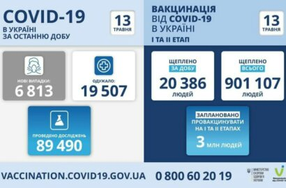 Коронавирус в Украине: 346 смертей за сутки и 6 813 новых случаев | Корабелов.ИНФО