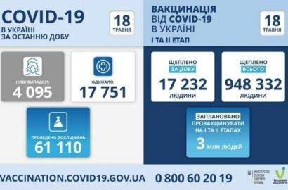 Коронавирус в Украине: 285 смертей за сутки и 4095 новых случаев | Корабелов.ИНФО