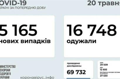 Коронавирус в Украине: 203 смерти за сутки и 5165 новых случаев   Корабелов.ИНФО