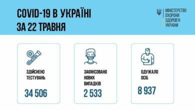Коронавирус в Украине: 89 смертей за сутки и 2 533 новых случая | Корабелов.ИНФО