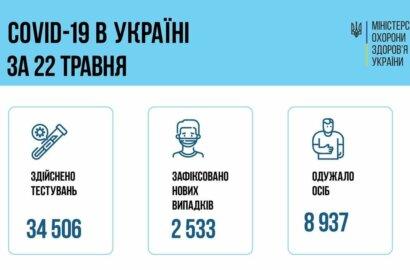 Коронавирус в Украине: 89 смертей за сутки и 2 533 новых случая   Корабелов.ИНФО