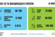 статистика за 15.10.2021