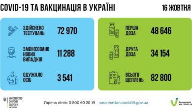 ковид-статистика